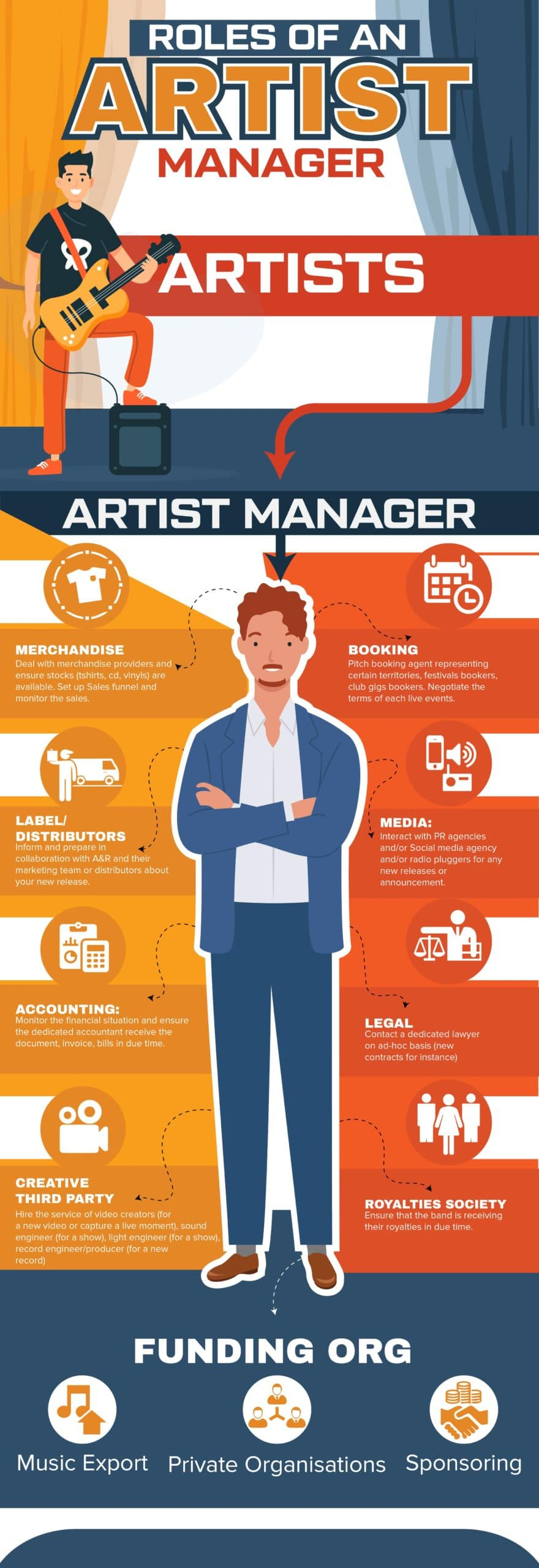 roles of artist manager infographic